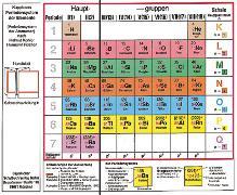 Cover-Bild zu Fischer, Hermann: Klappbares Periodensystem der Elemente, Periodensystem der Atomarten, Klapptafel